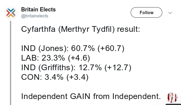 Screen capture of the result of a Welsh Council By-election where the winnner is (IND) Jones.