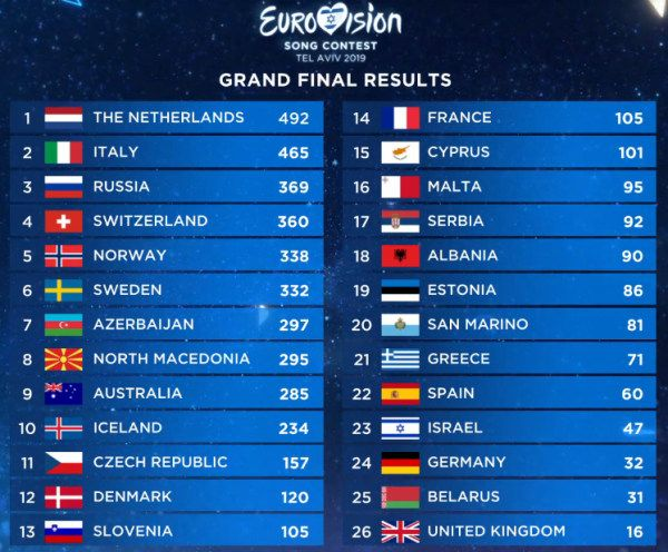Screen capture of the result of the Eurovision Song Contest showing the United Kingdom in last place by some distance.