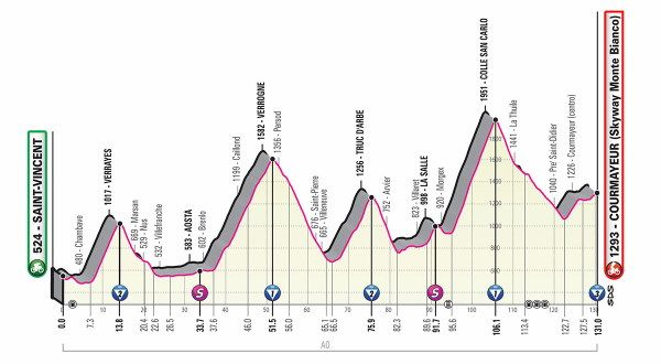 Profile map of today's Giro d'Italia stage showing the sharks teeth like profile of multiple high mountains to climb.