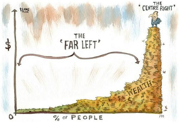Cartoon by Chris Slane showing a small percentage of wealthy people as 'the centre right' and the vast majority of less well off as 'the far left'.