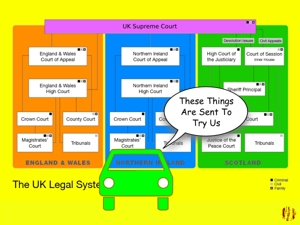 "A cartoon car looking at a diagram explaining the UK Judicial system says, ""There things are sent to try us""."